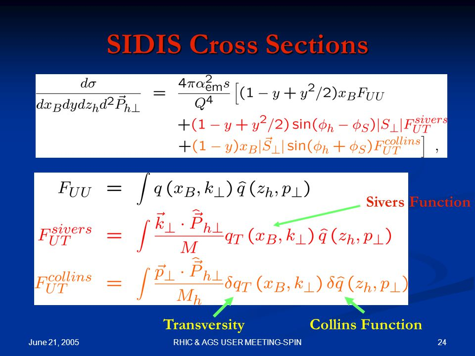 June 21, 2005 24RHIC & AGS USER MEETING-SPIN SIDIS Cross Sections TransversityCollins Function Sivers Function