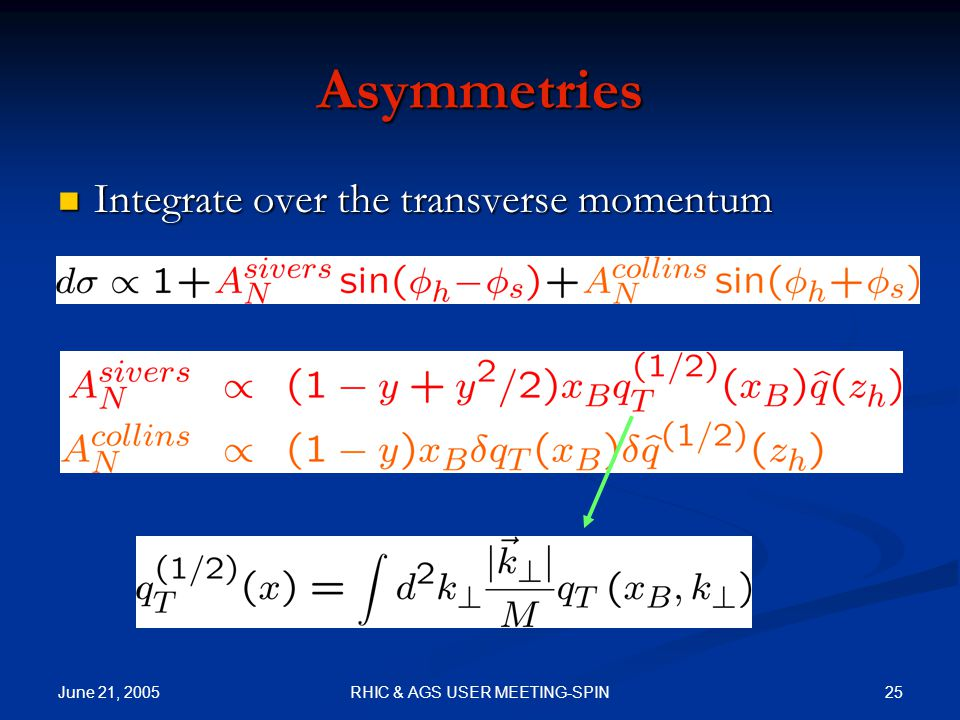 June 21, 2005 25RHIC & AGS USER MEETING-SPIN Asymmetries Integrate over the transverse momentum Integrate over the transverse momentum
