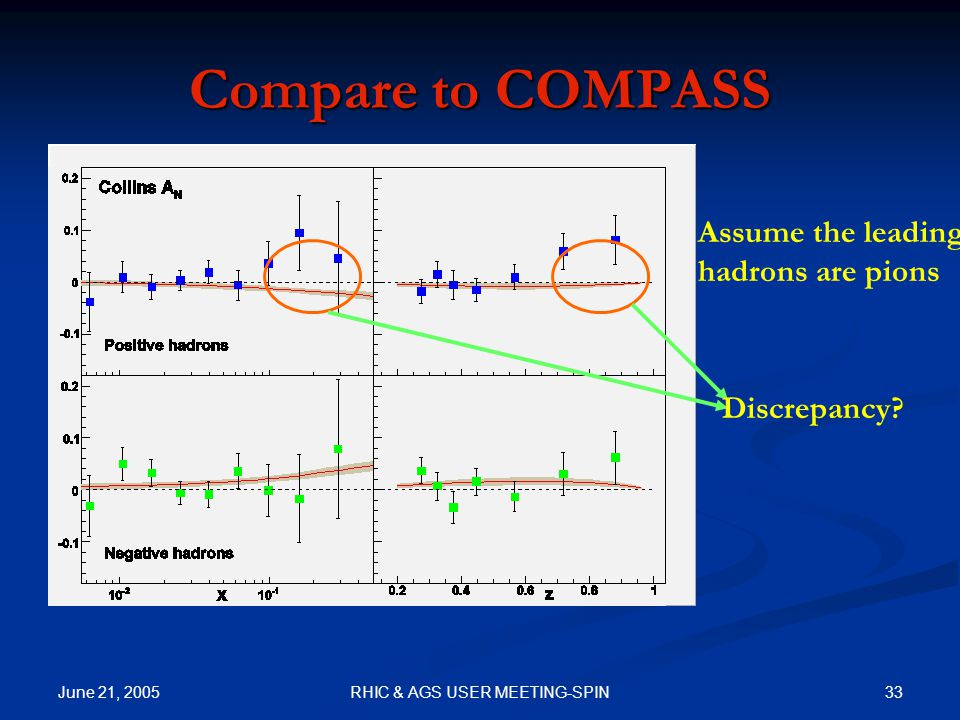 June 21, 2005 33RHIC & AGS USER MEETING-SPIN Compare to COMPASS Assume the leading hadrons are pions Discrepancy