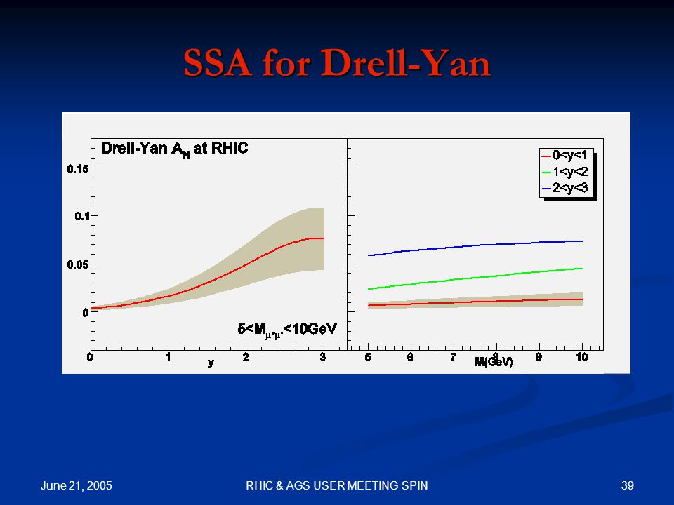 June 21, 2005 39RHIC & AGS USER MEETING-SPIN SSA for Drell-Yan