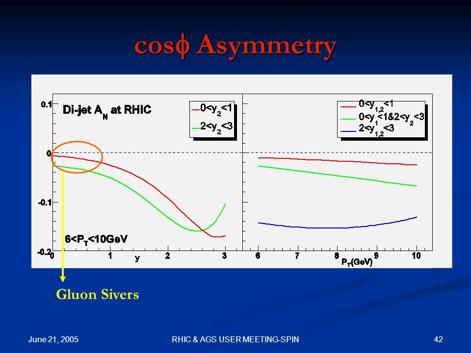 June 21, 2005 42RHIC & AGS USER MEETING-SPIN cos  Asymmetry Gluon Sivers