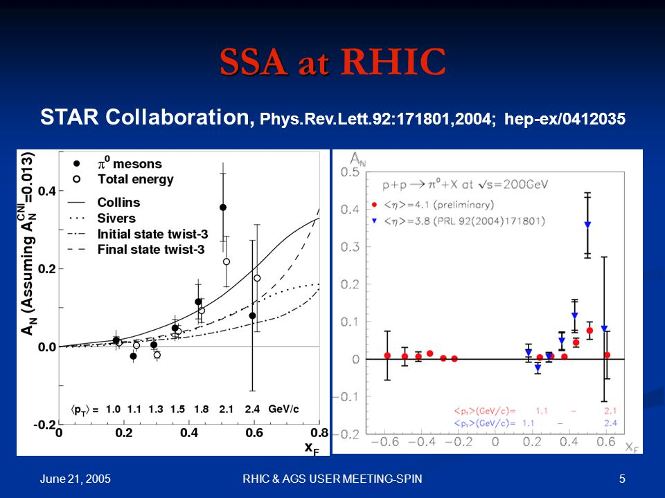 June 21, 2005 26RHIC & AGS USER MEETING-SPIN Model for the Sivers functions Assume only valence quark Sivers functions Assume only valence quark Sivers functions u T (1/2) /u=S u x(1-x) u T (1/2) /u=S u x(1-x) d T (1/2) /u=S d x(1-x) d T (1/2) /u=S d x(1-x) GRVLO for the unpolarized quark distribution Kretzer's LO fragmentation function GRVLO for the unpolarized quark distribution Kretzer's LO fragmentation function Valence feature Power Suppressed at x->1