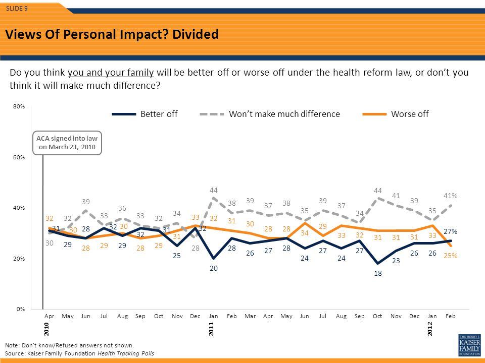 Views Of Personal Impact.