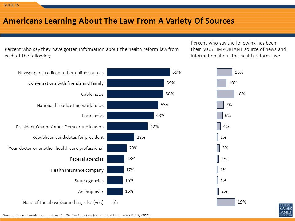 Americans Learning About The Law From A Variety Of Sources Percent who say they have gotten information about the health reform law from each of the following: Percent who say the following has been their MOST IMPORTANT source of news and information about the health reform law: Conversations with friends and family Cable news National broadcast network news Source: Kaiser Family Foundation Health Tracking Poll (conducted December 8-13, 2011) Newspapers, radio, or other online sources None of the above/Something else (vol.) Local news Federal agencies Health insurance company State agencies An employer Republican candidates for president President Obama/other Democratic leaders Your doctor or another health care professional n/a SLIDE 15
