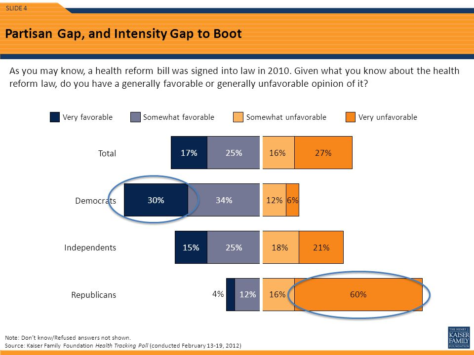 Partisan Gap, and Intensity Gap to Boot As you may know, a health reform bill was signed into law in 2010.