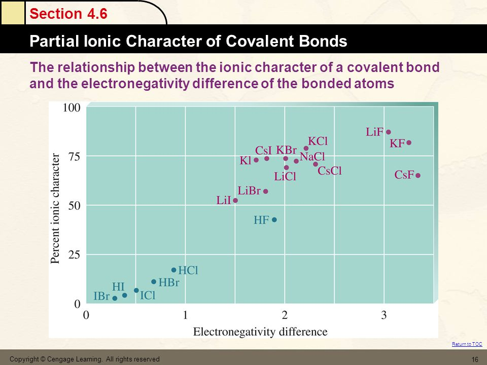 Section 4.6 Partial Ionic Character of Covalent Bonds Return to TOC Copyright © Cengage Learning. All rights reserved 16 The relationship between the