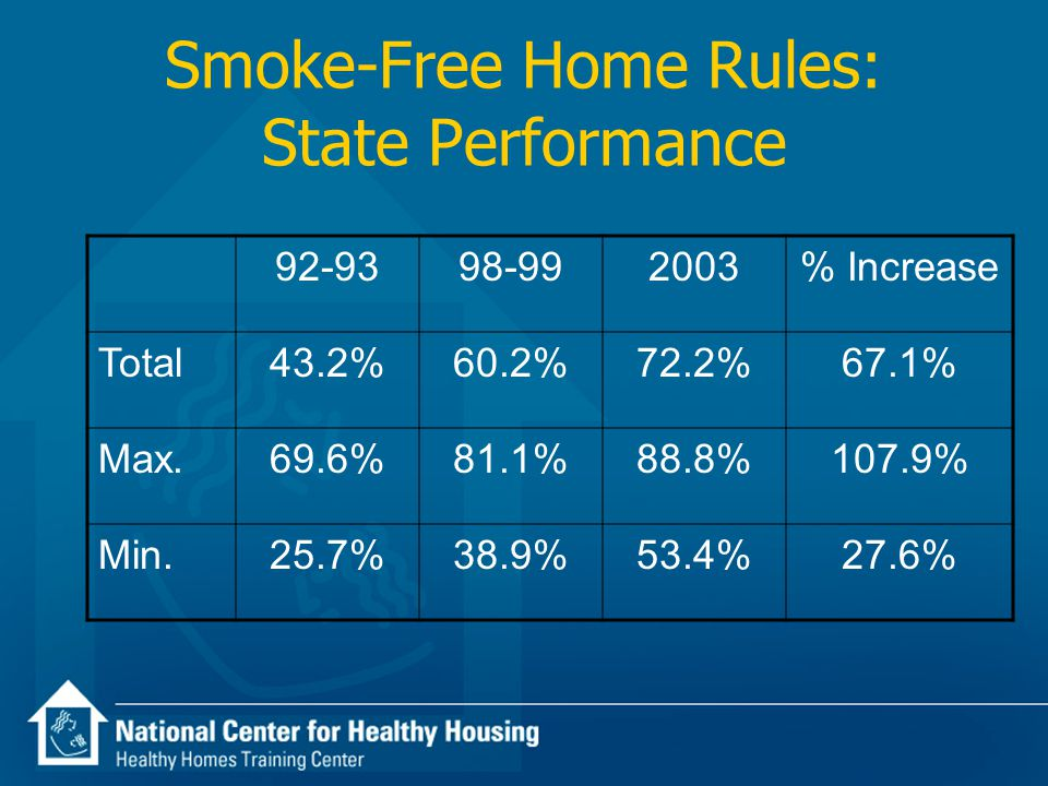 Smoke-Free Home Rules: State Performance 92-9398-992003% Increase Total43.2%60.2%72.2%67.1% Max.69.6%81.1%88.8%107.9% Min.25.7%38.9%53.4%27.6%
