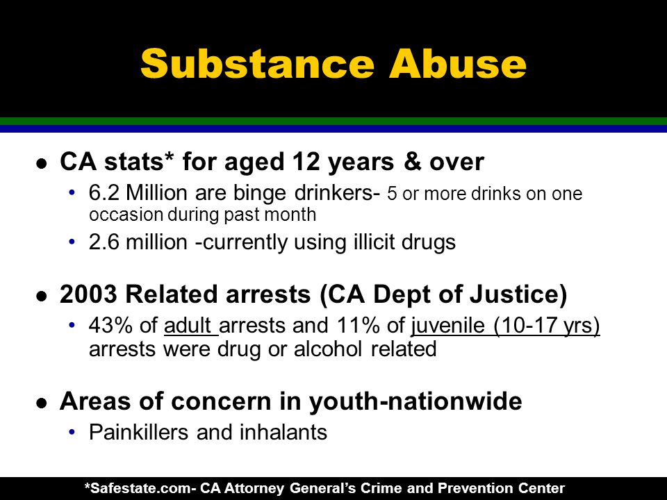Substance Abuse l CA stats* for aged 12 years & over 6.2 Million are binge drinkers- 5 or more drinks on one occasion during past month 2.6 million -currently using illicit drugs l 2003 Related arrests (CA Dept of Justice) 43% of adult arrests and 11% of juvenile (10-17 yrs) arrests were drug or alcohol related l Areas of concern in youth-nationwide Painkillers and inhalants *Safestate.com- CA Attorney General's Crime and Prevention Center