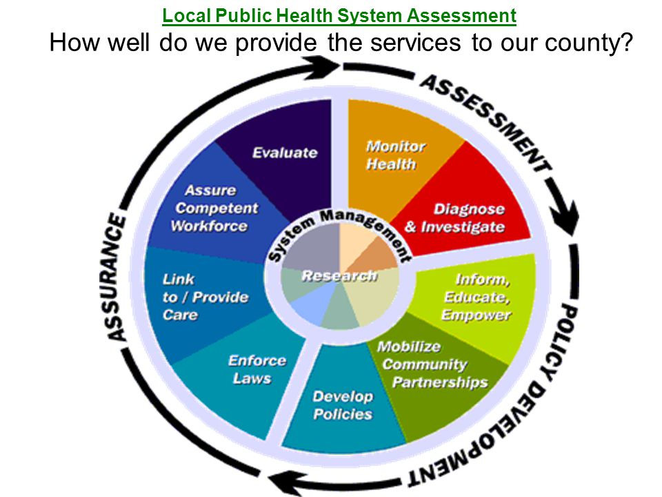 Local Public Health System Assessment How well do we provide the services to our county