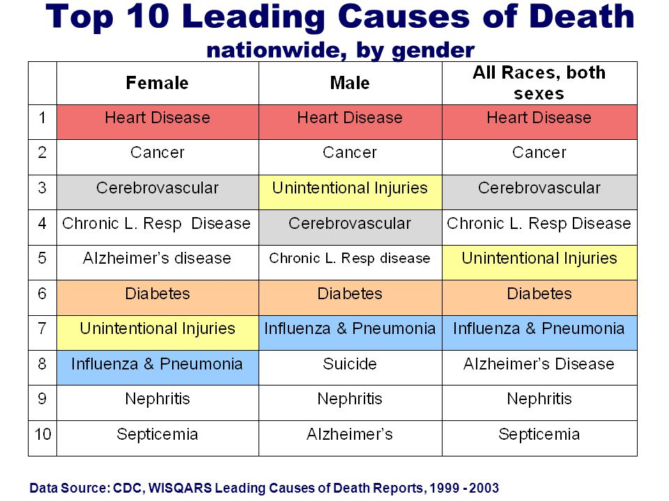 Top 10 Leading Causes of Death nationwide, by gender Data Source: CDC, WISQARS Leading Causes of Death Reports, 1999 - 2003