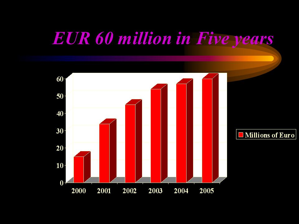 EUR 60 million in Five years