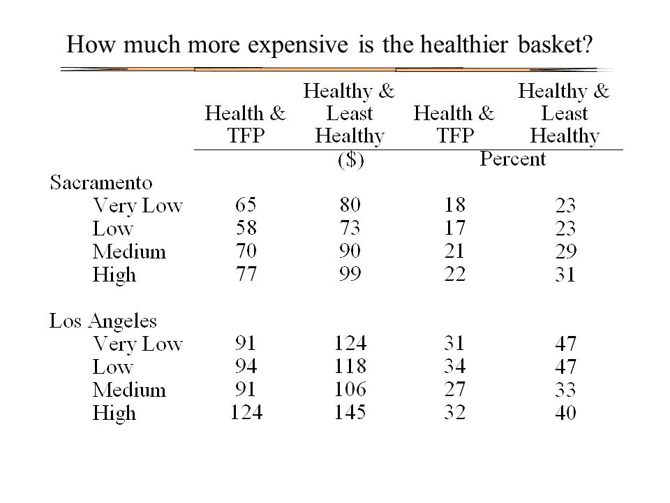 How much more expensive is the healthier basket?