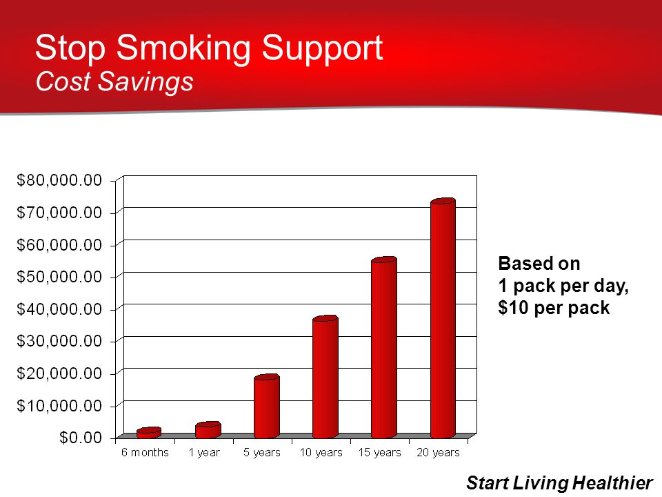 Based on 1 pack per day, $10 per pack Stop Smoking Support Cost Savings