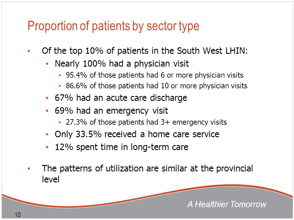 A Healthier Tomorrow 10 Proportion of patients by sector type Of the top 10% of patients in the South West LHIN: Nearly 100% had a physician visit 95.4% of those patients had 6 or more physician visits 86.6% of those patients had 10 or more physician visits 67% had an acute care discharge 69% had an emergency visit 27.3% of those patients had 3+ emergency visits Only 33.5% received a home care service 12% spent time in long-term care The patterns of utilization are similar at the provincial level