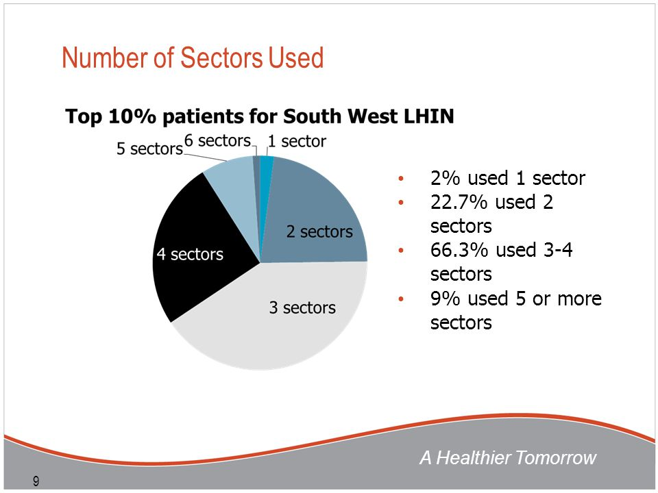 A Healthier Tomorrow 9 Number of Sectors Used 2% used 1 sector 22.7% used 2 sectors 66.3% used 3-4 sectors 9% used 5 or more sectors