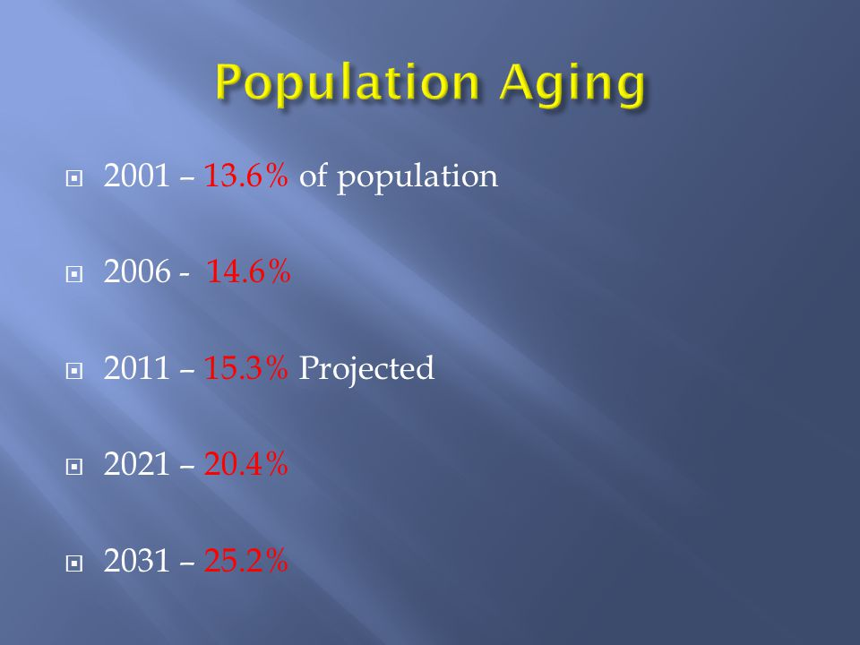  2001 – 13.6% of population  2006 - 14.6%  2011 – 15.3% Projected  2021 – 20.4%  2031 – 25.2%