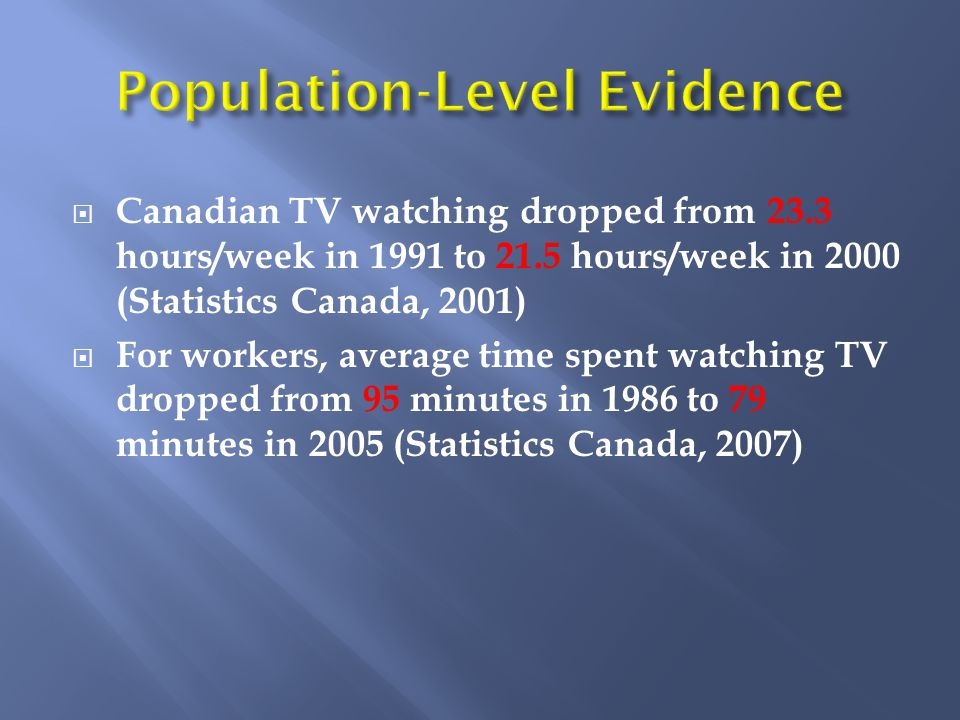  Canadian TV watching dropped from 23.3 hours/week in 1991 to 21.5 hours/week in 2000 (Statistics Canada, 2001)  For workers, average time spent watching TV dropped from 95 minutes in 1986 to 79 minutes in 2005 (Statistics Canada, 2007)