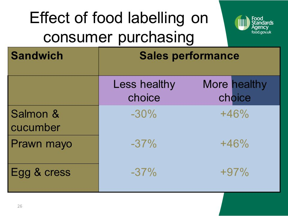 Effect of food labelling on consumer purchasing SandwichSales performance Less healthy choice More healthy choice Salmon & cucumber -30%+46% Prawn mayo-37%+46% Egg & cress-37%+97% 26 Sainsbury's, 2009