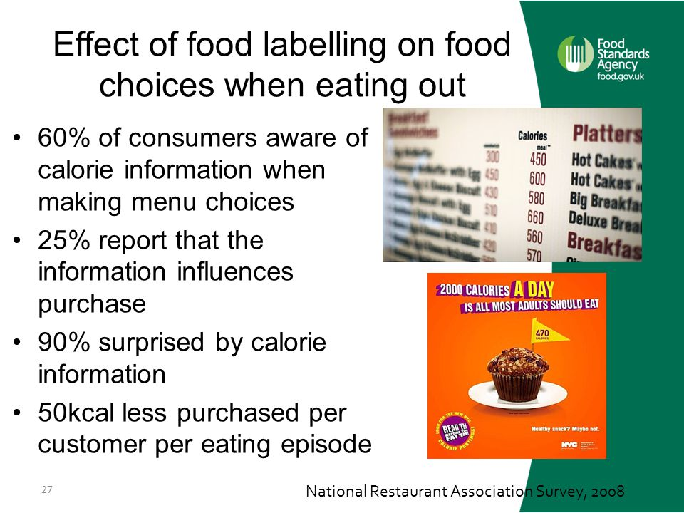 Effect of food labelling on food choices when eating out 60% of consumers aware of calorie information when making menu choices 25% report that the information influences purchase 90% surprised by calorie information 50kcal less purchased per customer per eating episode 27 National Restaurant Association Survey, 2008