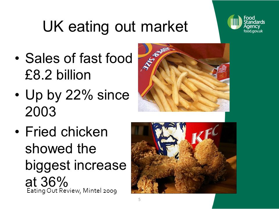 UK eating out market Sales of fast food £8.2 billion Up by 22% since 2003 Fried chicken showed the biggest increase at 36% Eating Out Review, Mintel 2009 5