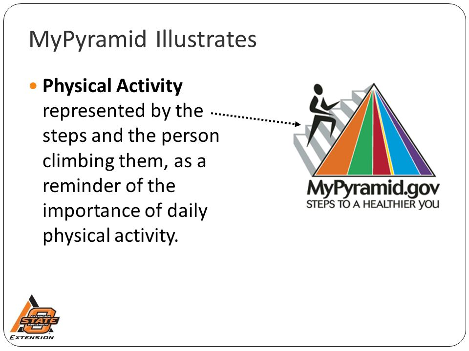MyPyramid Illustrates Physical Activity represented by the steps and the person climbing them, as a reminder of the importance of daily physical activity.