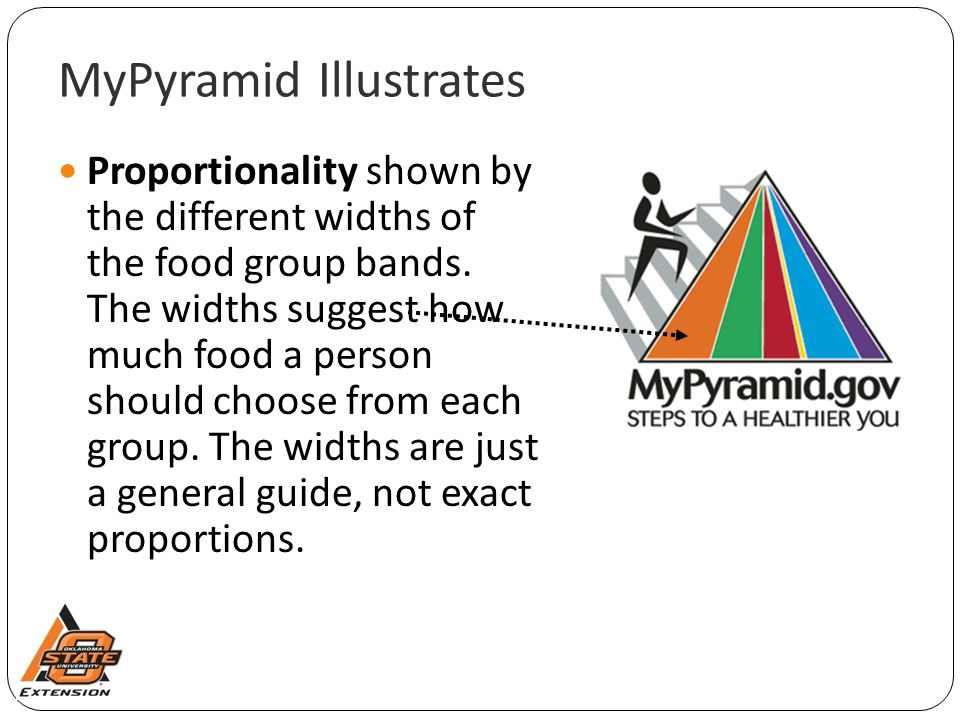 MyPyramid Illustrates Proportionality shown by the different widths of the food group bands.