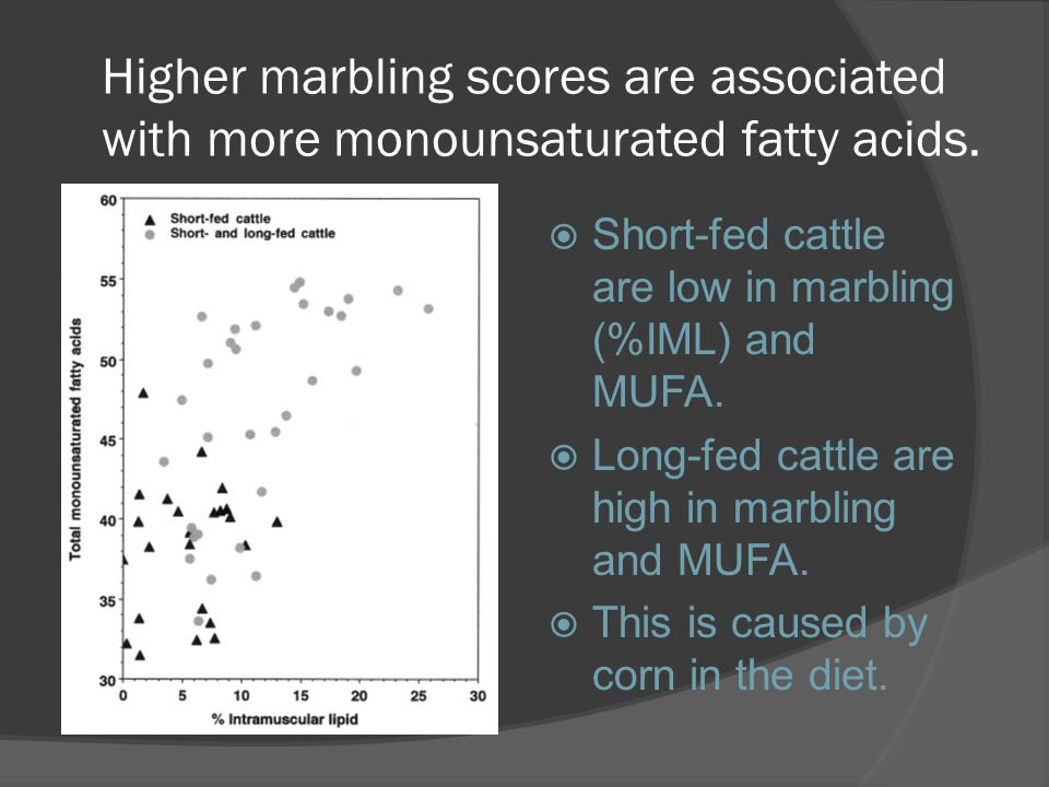 Higher marbling scores are associated with more monounsaturated fatty acids.  Short-fed cattle are low in marbling (%IML) and MUFA.  Long-fed cattle