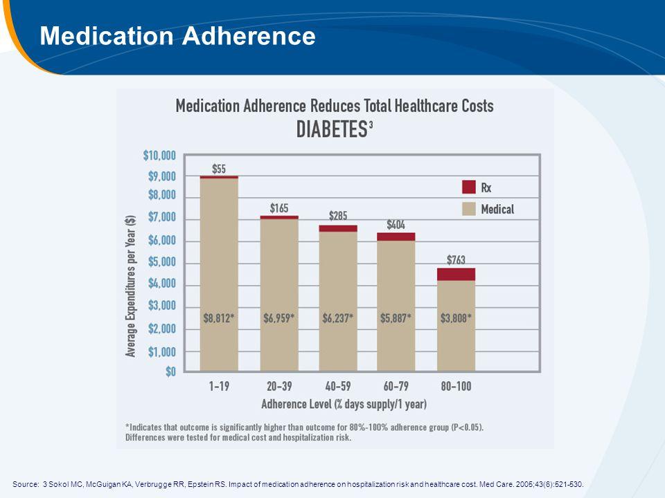 Medication Adherence Source: 3 Sokol MC, McGuigan KA, Verbrugge RR, Epstein RS.