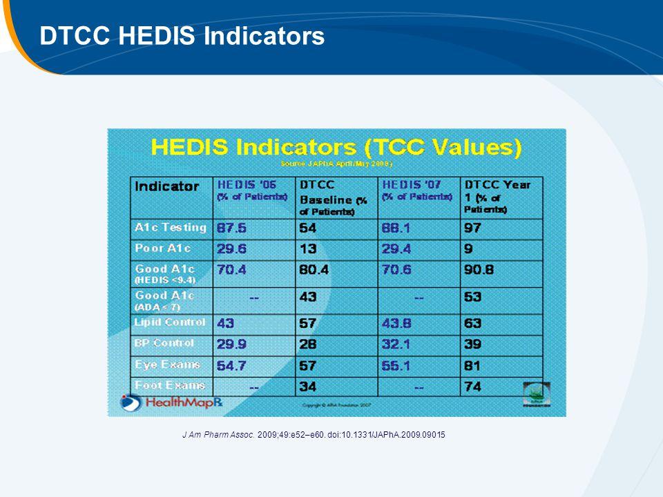 DTCC HEDIS Indicators J Am Pharm Assoc. 2009;49:e52–e60. doi:10.1331/JAPhA.2009.09015