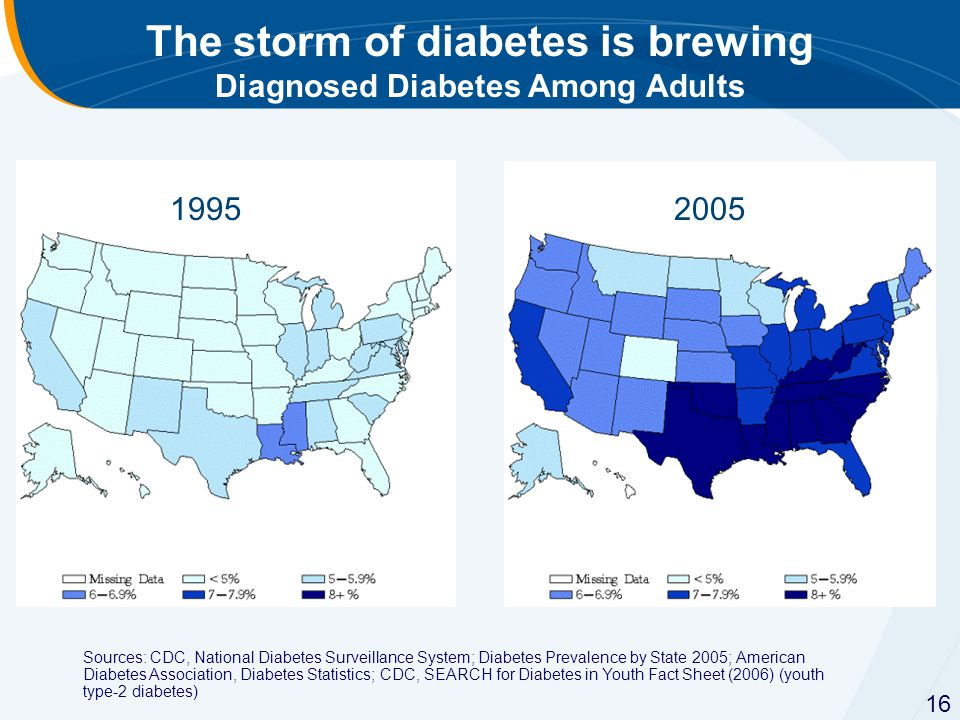 The storm of diabetes is brewing Diagnosed Diabetes Among Adults 19952005 Sources: CDC, National Diabetes Surveillance System; Diabetes Prevalence by State 2005; American Diabetes Association, Diabetes Statistics; CDC, SEARCH for Diabetes in Youth Fact Sheet (2006) (youth type-2 diabetes) 16