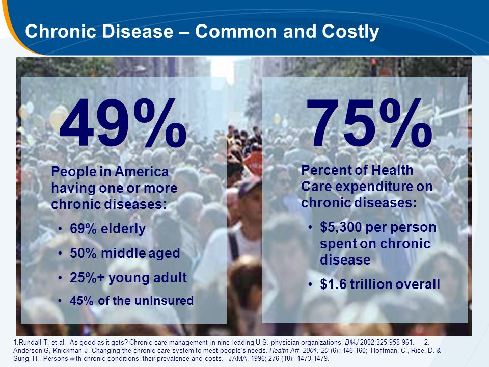 People in America having one or more chronic diseases: 69% elderly 50% middle aged 25%+ young adult 45% of the uninsured 1.Rundall T, et al.