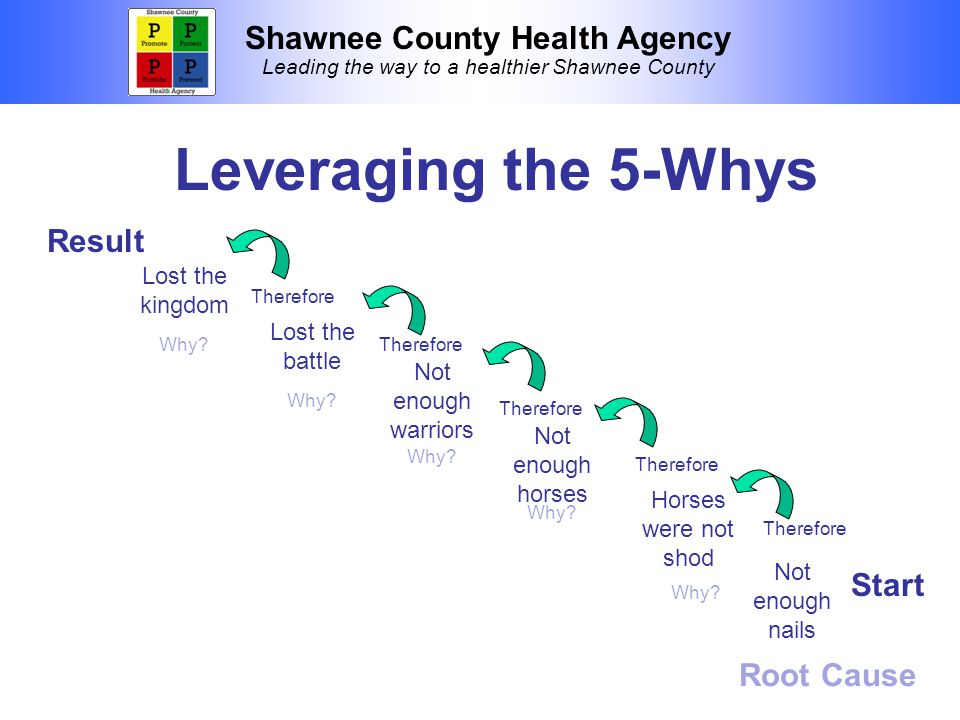 Shawnee County Health Agency Leading the way to a healthier Shawnee County Leveraging the 5-Whys Lost the kingdom Lost the battle Not enough warriors Not enough horses Horses were not shod Not enough nails Root Cause Why.