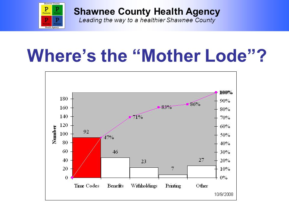 "Shawnee County Health Agency Leading the way to a healthier Shawnee County Where's the ""Mother Lode""?"