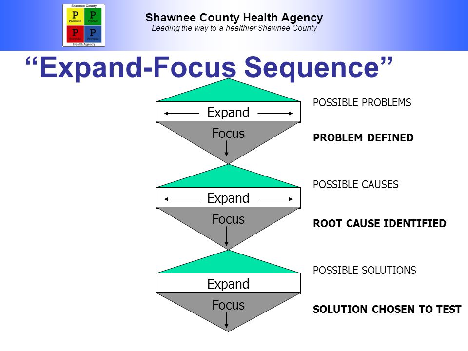 Shawnee County Health Agency Leading the way to a healthier Shawnee County Expand-Focus Sequence Expand Focus Expand Focus Expand Focus POSSIBLE PROBLEMS PROBLEM DEFINED POSSIBLE CAUSES ROOT CAUSE IDENTIFIED POSSIBLE SOLUTIONS SOLUTION CHOSEN TO TEST