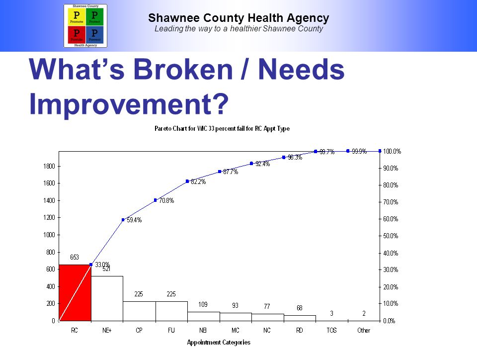 Shawnee County Health Agency Leading the way to a healthier Shawnee County What's Broken / Needs Improvement?