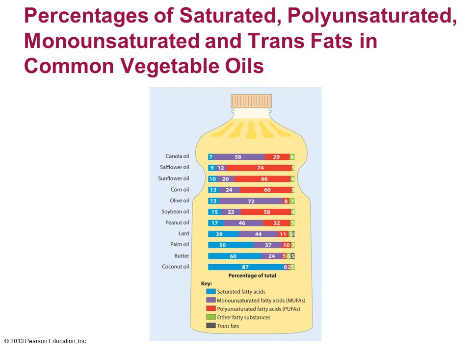 © 2013 Pearson Education, Inc. Percentages of Saturated, Polyunsaturated, Monounsaturated and Trans Fats in Common Vegetable Oils