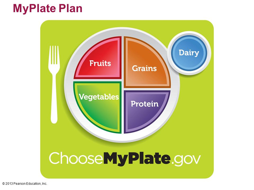 © 2013 Pearson Education, Inc. MyPlate Plan