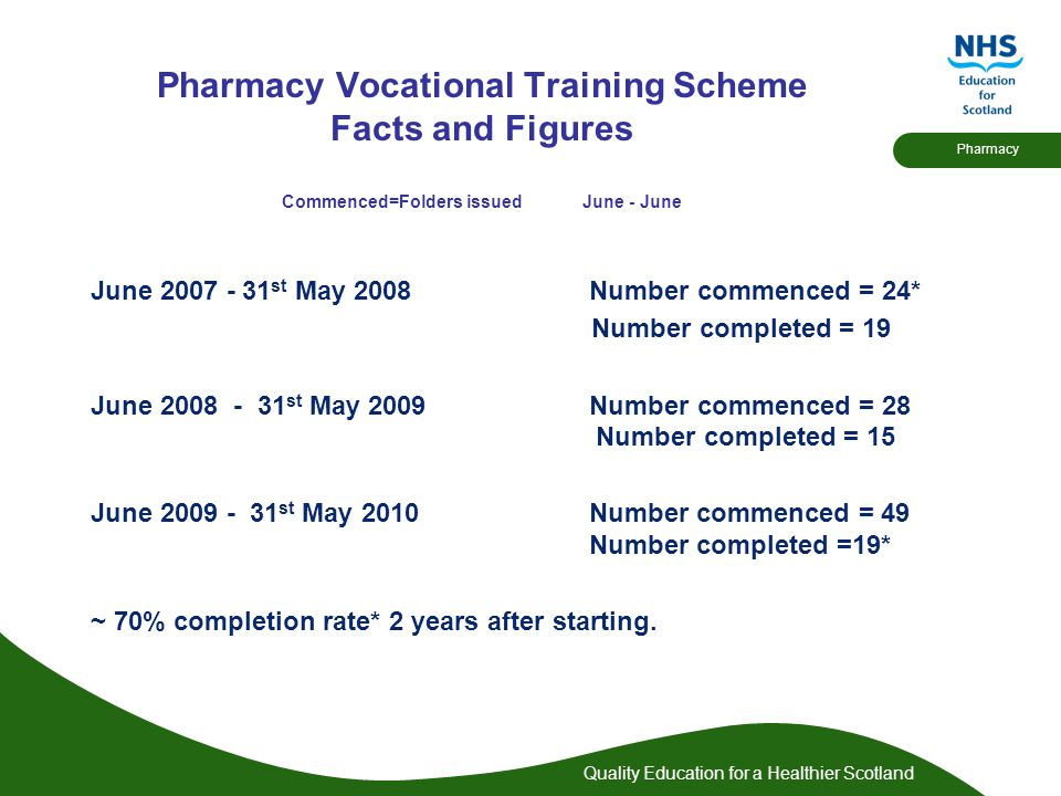Quality Education for a Healthier Scotland Pharmacy Pharmacy Vocational Training Scheme Facts and Figures Commenced=Folders issued June - June June 2007 - 31 st May 2008 Number commenced = 24* Number completed = 19 June 2008 - 31 st May 2009 Number commenced = 28 Number completed = 15 June 2009 - 31 st May 2010 Number commenced = 49 Number completed =19* ~ 70% completion rate* 2 years after starting.