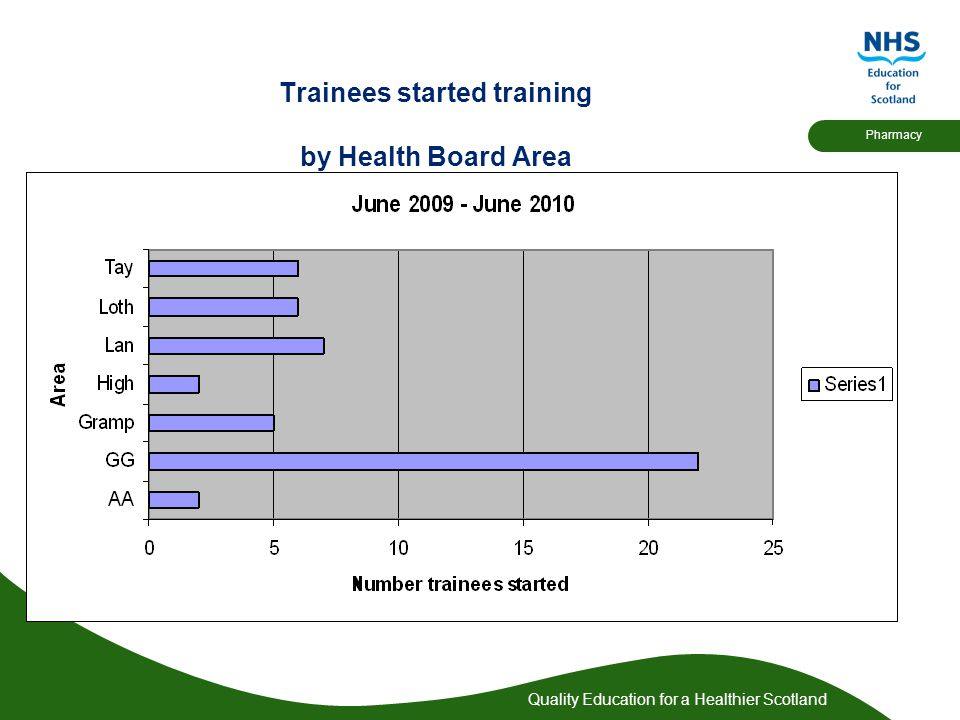 Quality Education for a Healthier Scotland Pharmacy Trainees started training by Health Board Area