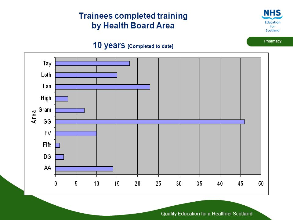 Quality Education for a Healthier Scotland Pharmacy Trainees completed training by Health Board Area 10 years [Completed to date]