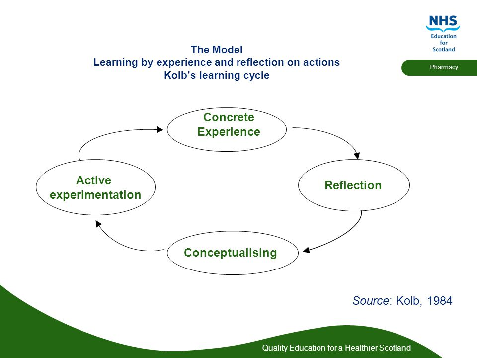 Quality Education for a Healthier Scotland Pharmacy The Model Learning by experience and reflection on actions Kolb's learning cycle Active experimentation Concrete Experience Reflection Conceptualising Source: Kolb, 1984
