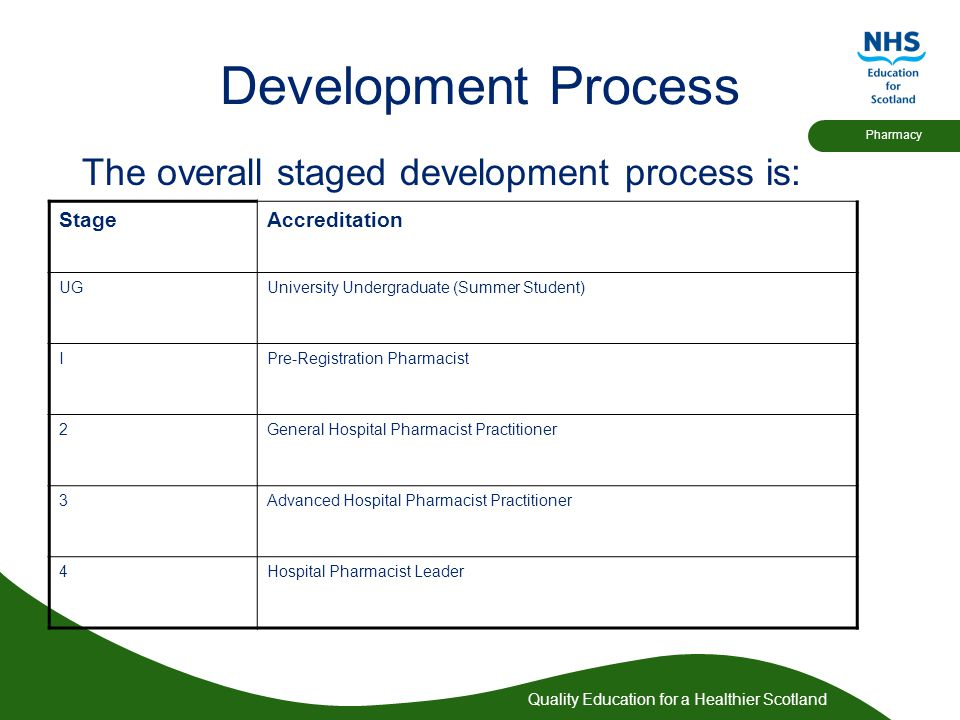 Quality Education for a Healthier Scotland Pharmacy Development Process The overall staged development process is: StageAccreditation UGUniversity Undergraduate (Summer Student) IPre-Registration Pharmacist 2General Hospital Pharmacist Practitioner 3Advanced Hospital Pharmacist Practitioner 4Hospital Pharmacist Leader