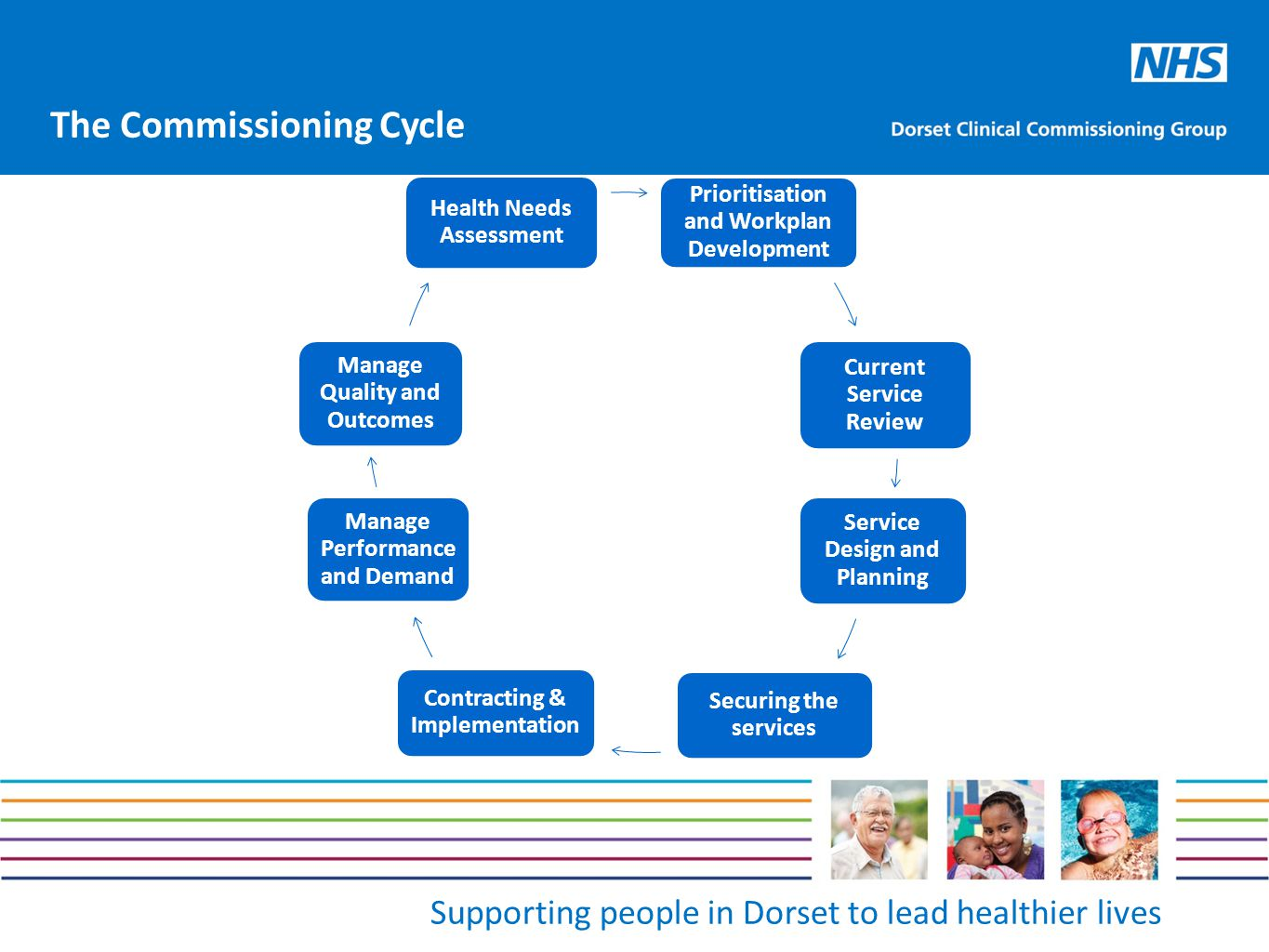 Supporting people in Dorset to lead healthier lives Health Needs Assessment Prioritisation and Workplan Development Current Service Review Service Design and Planning Securing the services Contracting & Implementation Manage Performance and Demand Manage Quality and Outcomes The Commissioning Cycle