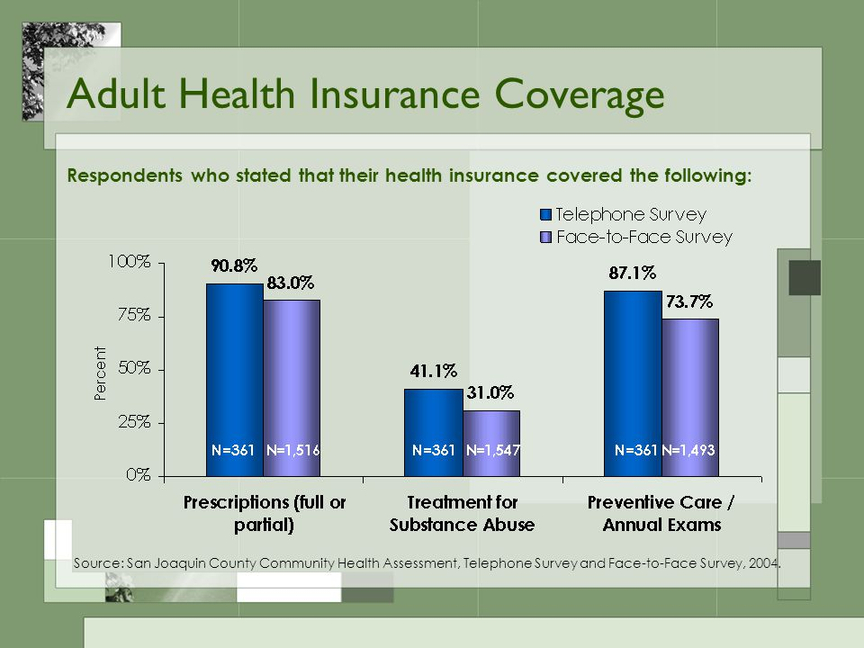Adult Health Insurance Coverage Respondents who stated that their health insurance covered the following: Source: San Joaquin County Community Health Assessment, Telephone Survey and Face-to-Face Survey, 2004.