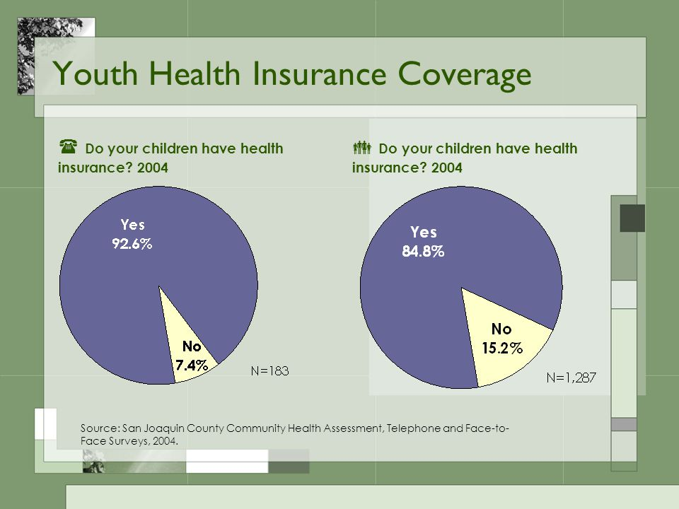 Youth Health Insurance Coverage Source: San Joaquin County Community Health Assessment, Telephone and Face-to- Face Surveys, 2004.