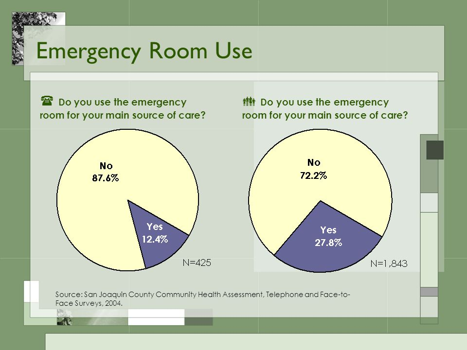 Emergency Room Use Source: San Joaquin County Community Health Assessment, Telephone and Face-to- Face Surveys, 2004.