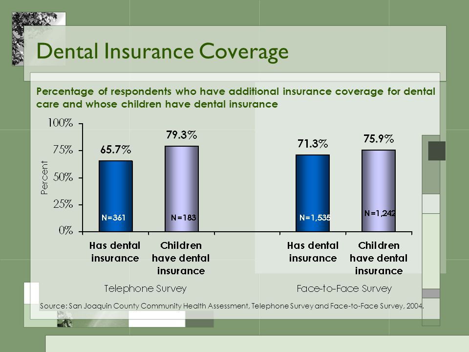 Dental Insurance Coverage Percentage of respondents who have additional insurance coverage for dental care and whose children have dental insurance Source: San Joaquin County Community Health Assessment, Telephone Survey and Face-to-Face Survey, 2004.