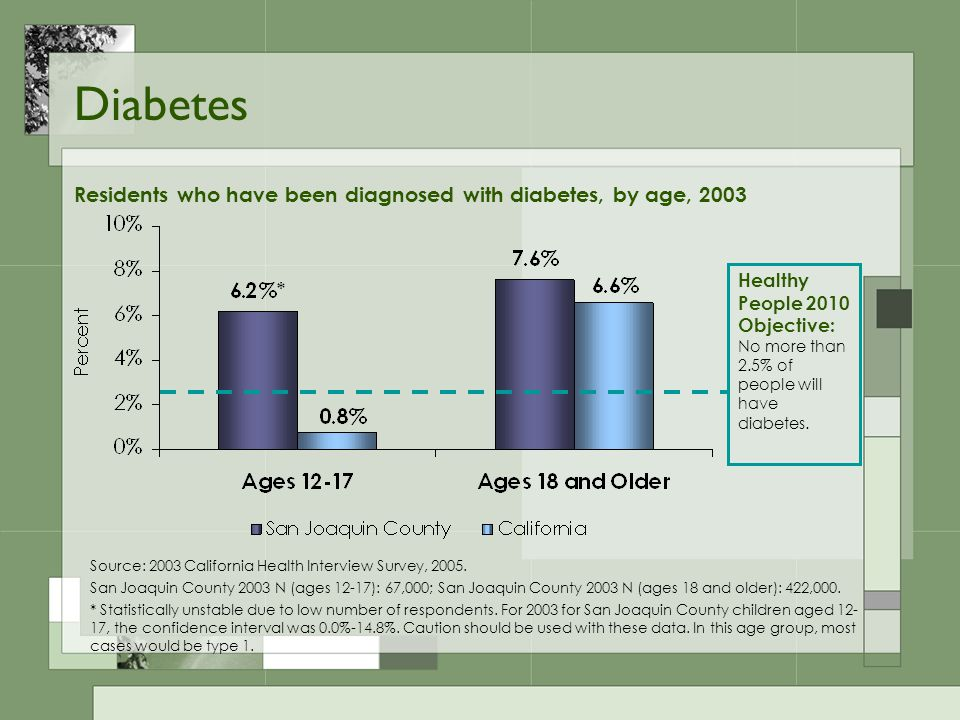 Diabetes Healthy People 2010 Objective: No more than 2.5% of people will have diabetes.