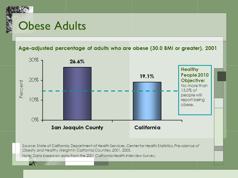 Obese Adults Healthy People 2010 Objective: No more than 15.0% of people will report being obese. Age-adjusted percentage of adults who are obese (30.