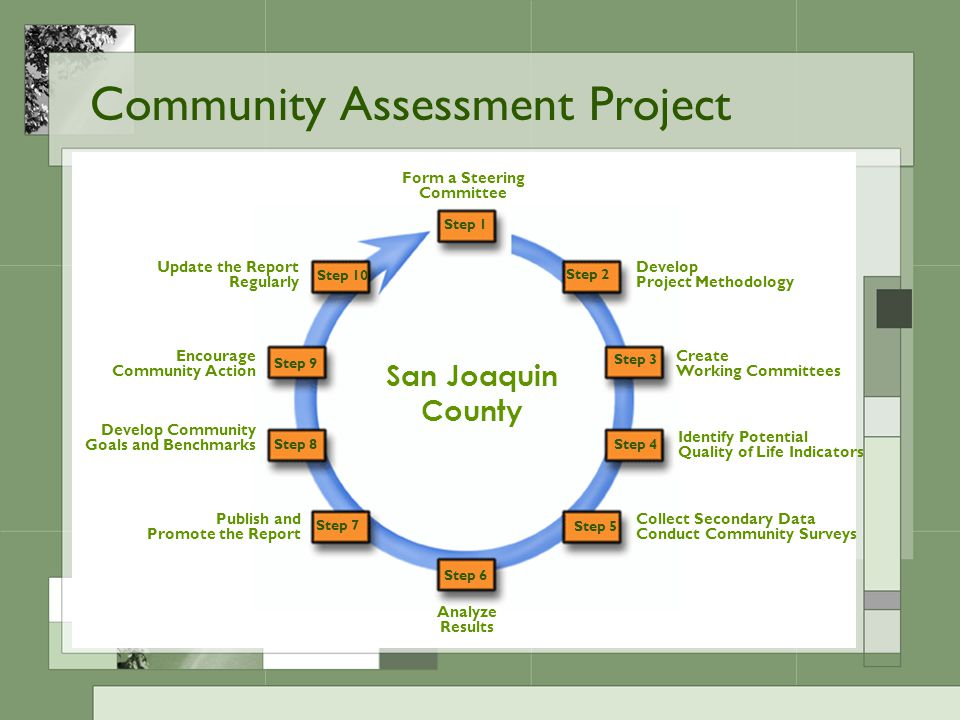 Community Assessment Project Step 1 Form a Steering Committee Develop Project Methodology Create Working Committees Identify Potential Quality of Life Indicators Collect Secondary Data Conduct Community Surveys Analyze Results Publish and Promote the Report Develop Community Goals and Benchmarks Update the Report Regularly Encourage Community Action Step 2 Step 7 Step 6 Step 5 Step 4 Step 3 Step 10 Step 9 Step 8 San Joaquin County